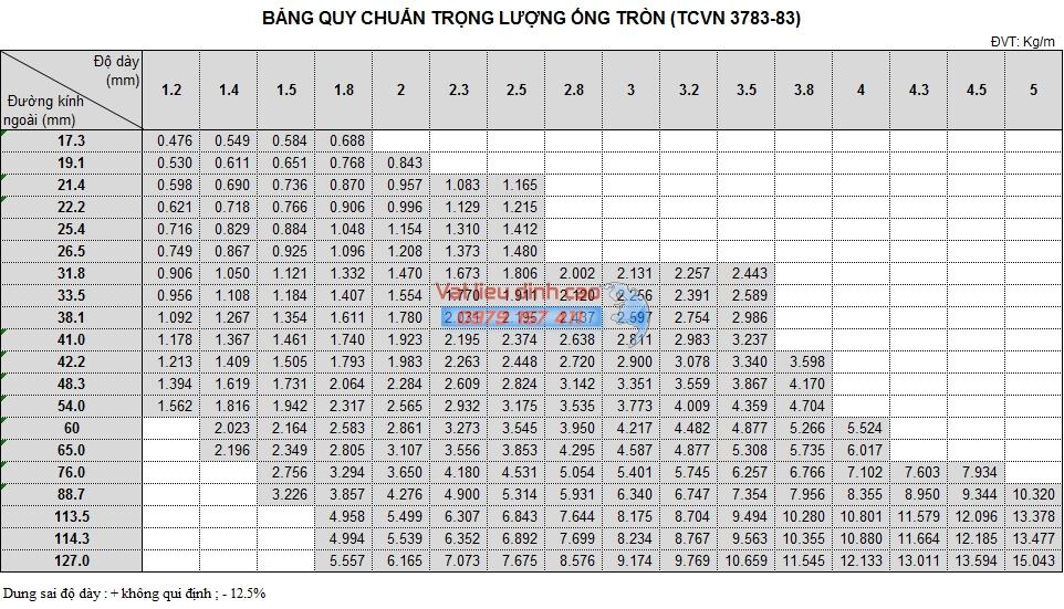 bảng trọng lượng ống thép